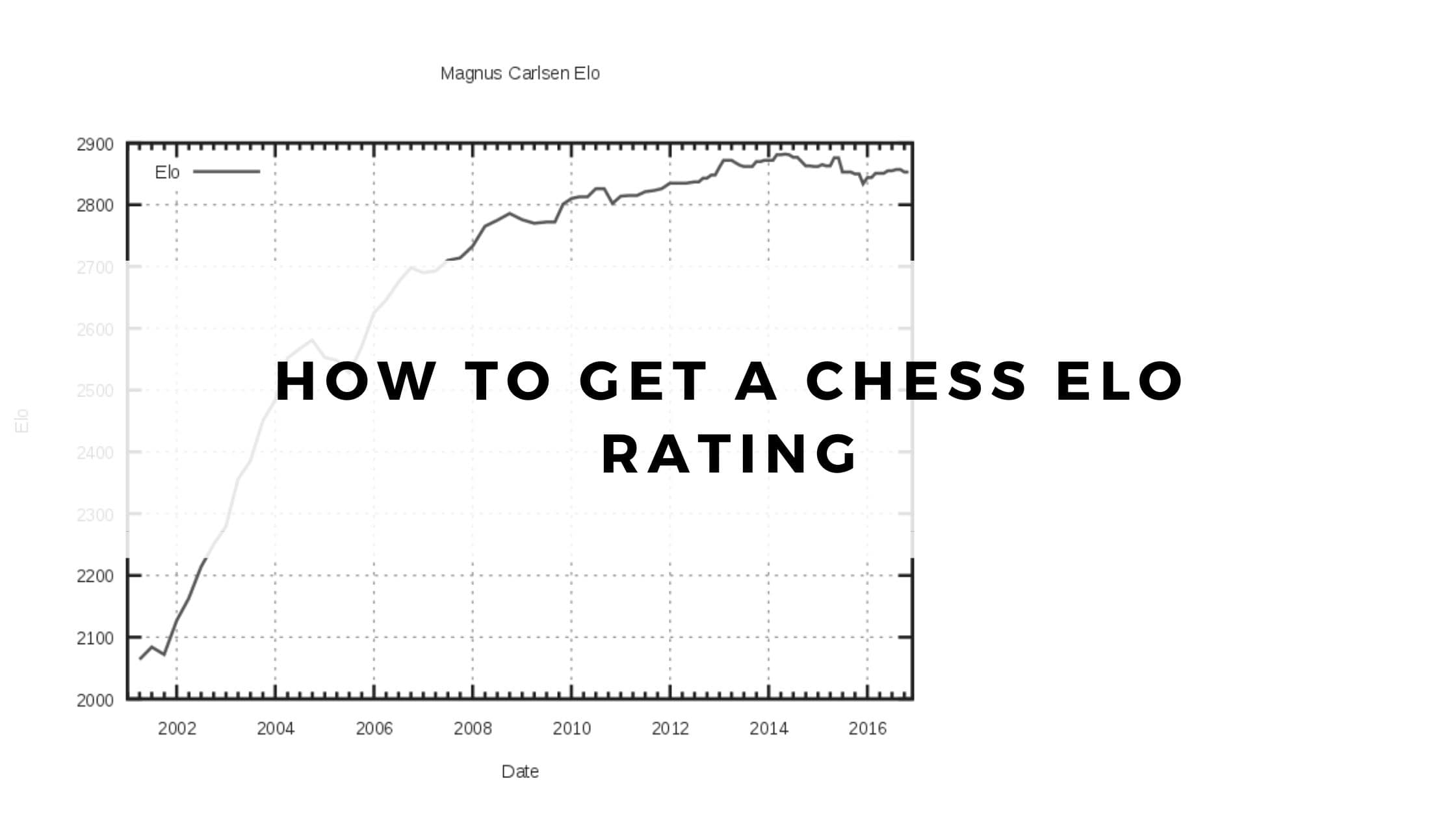 How to Get a Chess Elo Rating